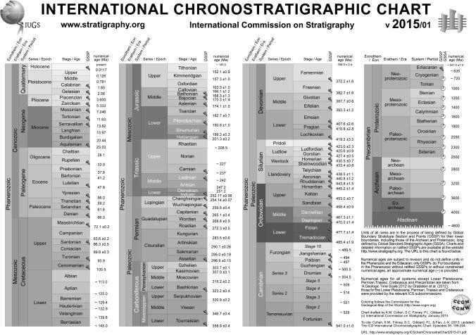 ChronostratChart2015-01 - Copy